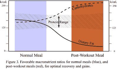 Favorable Macronutrient Ratios For Optimal Recovery And Gains.