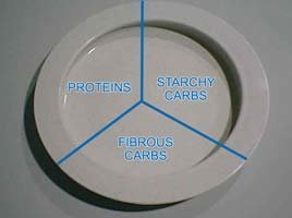 Split Your Plate Into Thirds.