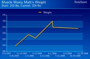 Matt Biss' Progress