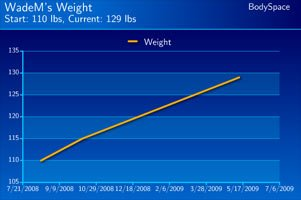 David Miele's Weight Gain Progress.