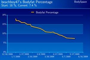 Beachboy47's Body Fat Progress.