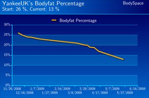 Heather Matthews' Body Fat Progress.