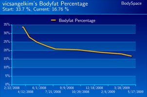 Kim Newsom's Body Fat Percentage Progress.