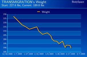 Chris Holliday's Weight Loss Progress.