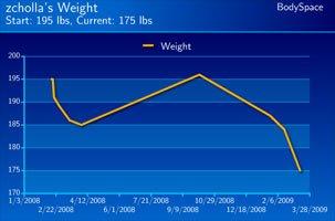 Zac Holland's Weight Loss Progress.