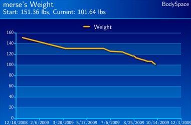 Mercia Howard's Weight Loss Progress.
