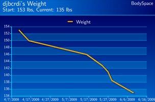 Michael Bucon's Weight Loss Progress.
