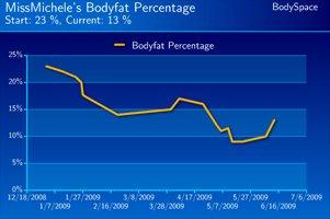 Michele D'Angona's Body Fat Progress.
