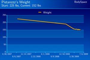 Mike Pistono's Weight Loss Progress.