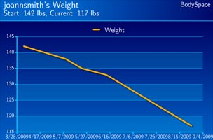 JoAnn Smith's Weight Loss Progress.