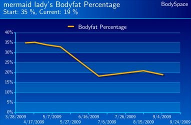 Sarah Murdick's Body Fat Percentage Progress.