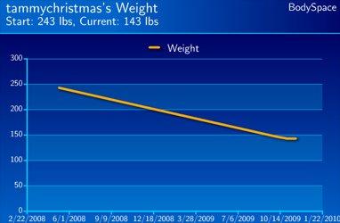 Tammy Christmas' Weight Loss Progress.