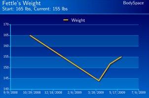 Taralee's Weight Loss Progress.