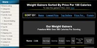 Weight Gainers Sorted By Lowest Price