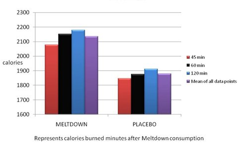 Results From The Baylor Meltdown® Study.