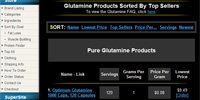Glutamine Sorted By Top Sellers
