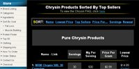 Chrysin Products Sorted By Top Sellers