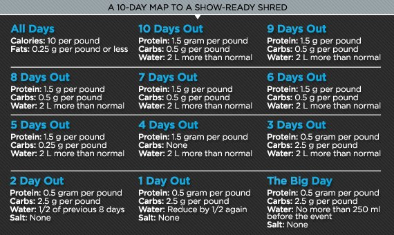 10 day shred diet
