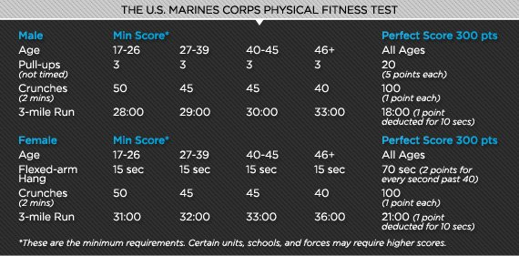 Being First To The Battlefield And Having P Through Notoriously Brutal Halls Of Usmc Boot Camp In Parris Island Sc Gives Marines A