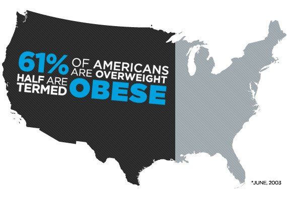 The Average female weight in America