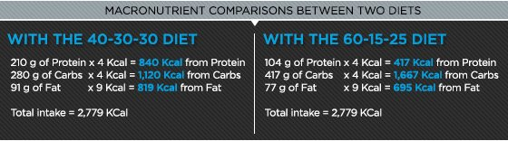 Macronutrient comparisons between two diets