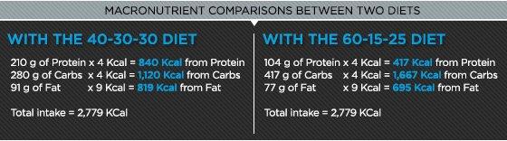 Macronutrient comparisons between two diets