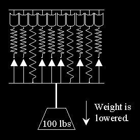 Lowers weight