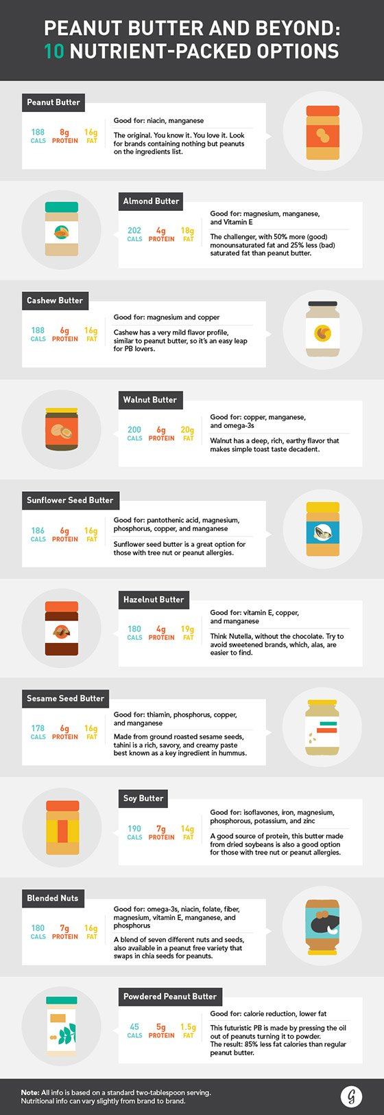 nutrient packed nut butters - diet tips