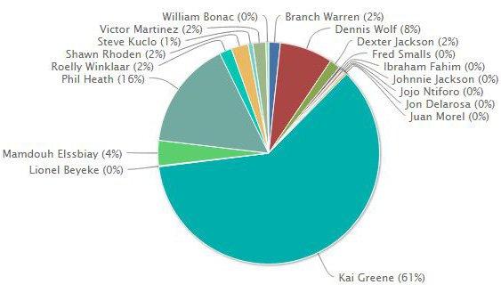 Kai Greene Wins!