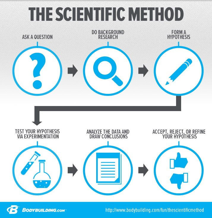 how to use the scientific method Strategies to practice working with the scientific method, this unit will use recipes as science experiments to develop an understanding of the process of trying to answer a question.