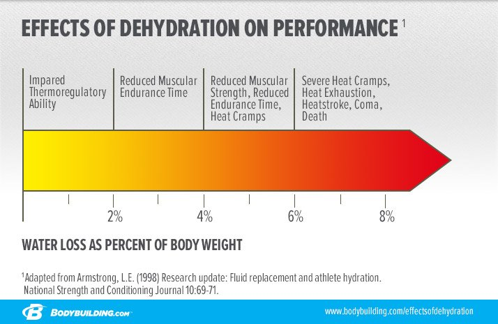 impacts of dehydration on the body How dehydration impacts your eyes  all the other organs in your body and they will also show symptoms resulting from the lack of body fluids effects of dehydration.