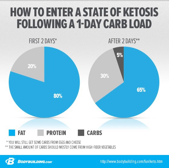 Gallery Ketogenic Diet Cancer