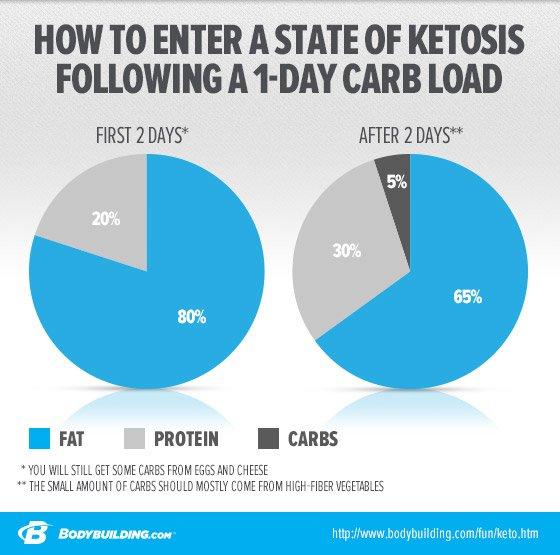 Top Diet Foods: Ketosis Diet Foods