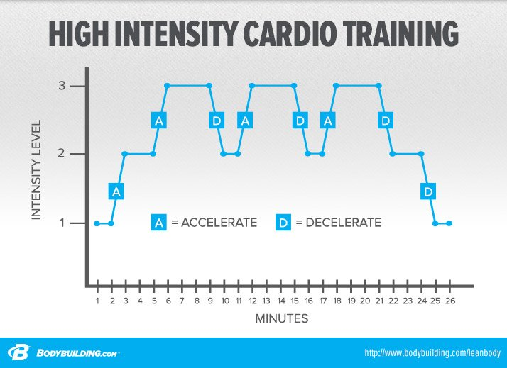 High Intensity Cardio Training