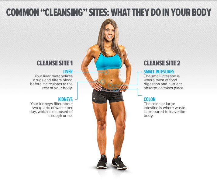 Should You Go On A Cleanse?