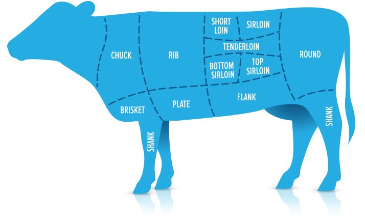 Chart showing Cuts Of Beef