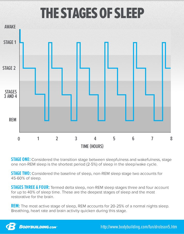What Are REM and Non-REM Sleep?