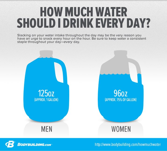 Minimum Amount Of Water You Should Drink In A Day