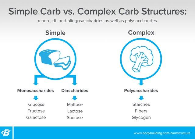Diabetes and Sugar Metabolism