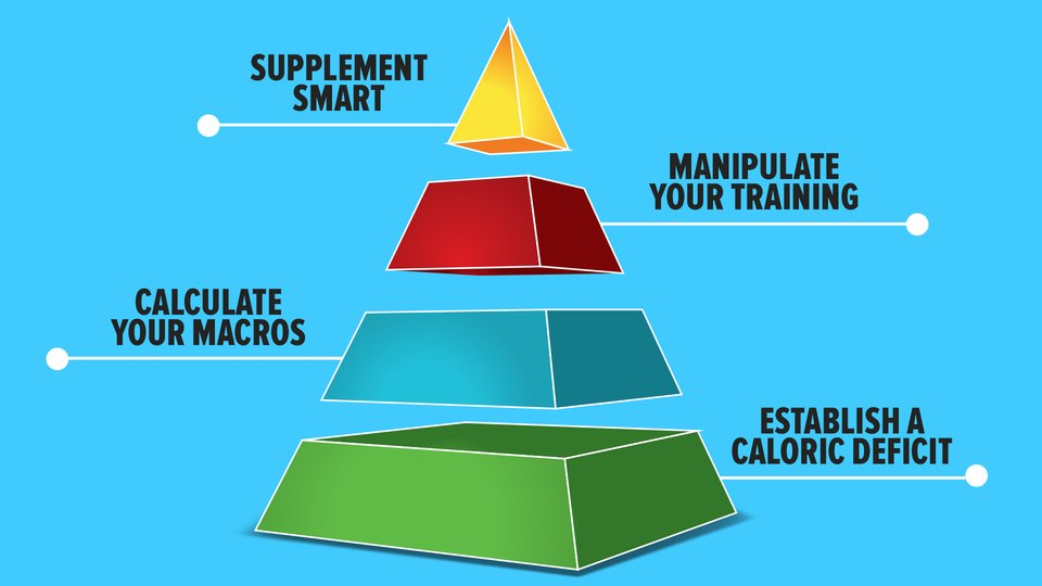 The Pyramid Of Fat Loss | Bodybuilding com
