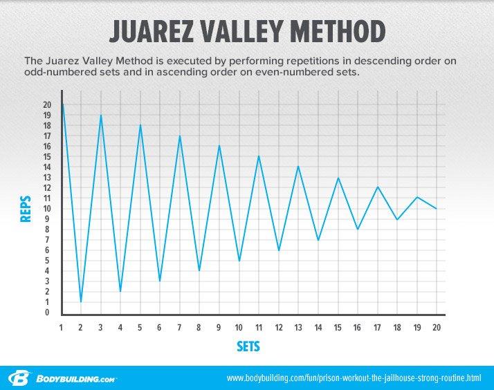 Juarez Valley Method