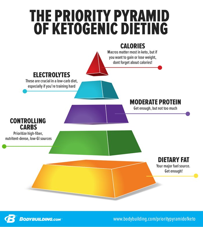 The Priority Pyramid Of Ketogenic Dieting