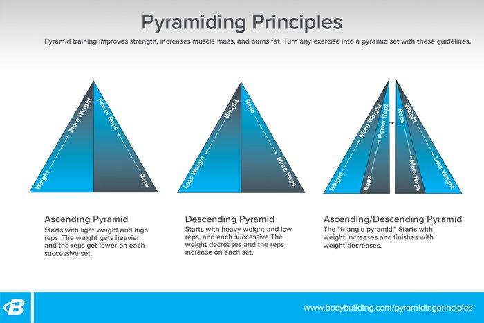 Jim Stoppani's Power-Pyramid Workout Program