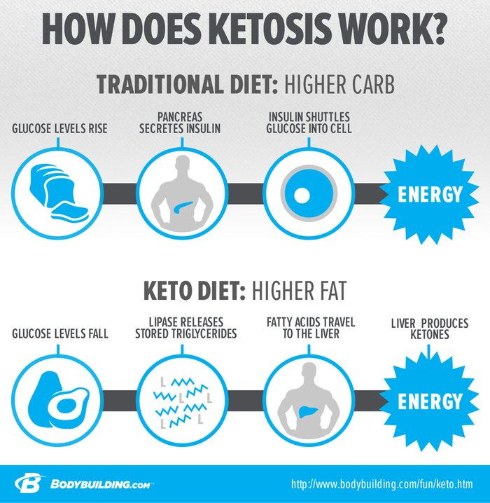 Ask The Supplement Expert: Is Creatine OK With Keto?