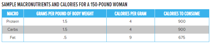 SAMPLE MACRONUTRIENTS AND CALORIES FOR A 150-POUND WOMAN