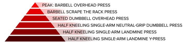 Vertical press; peak: barbell overhead press, barbell scrape the rack press, seated dumbbell overhead press, half kneeling single-arm neutral-grip dumbbell press, half kneeling single-arm landmine press, and half kneeling single-arm landmine y-press