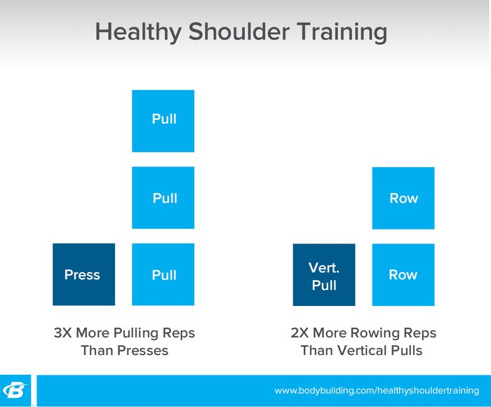 Healthy shoulder training infographic