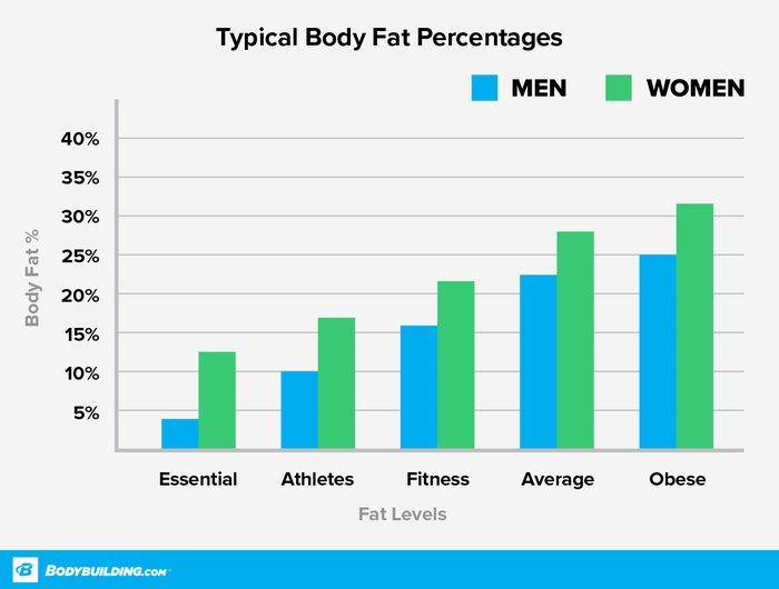 Typical body fat percentages.