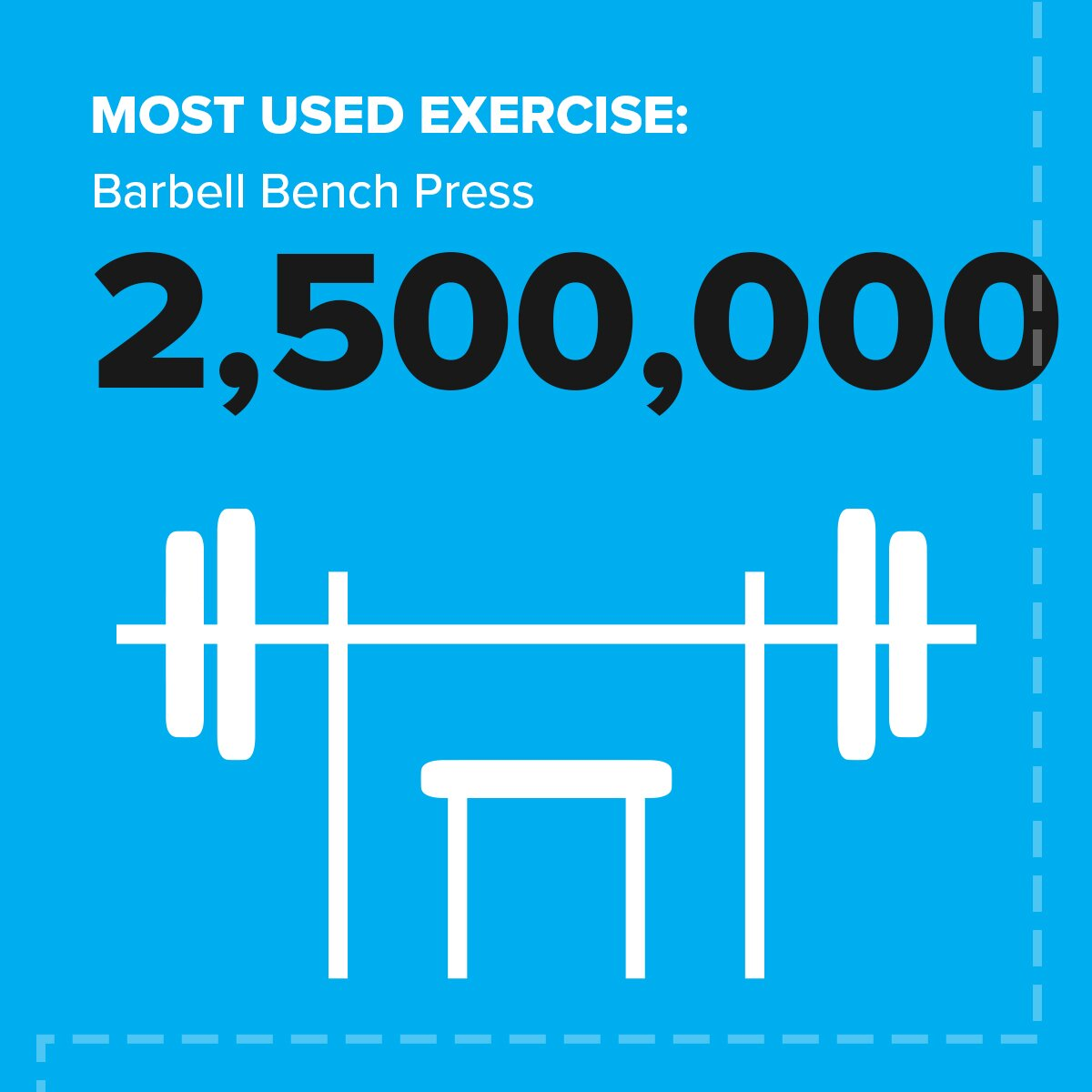 12 most used exercise Stronger Together: Your Year in Fitness 2020