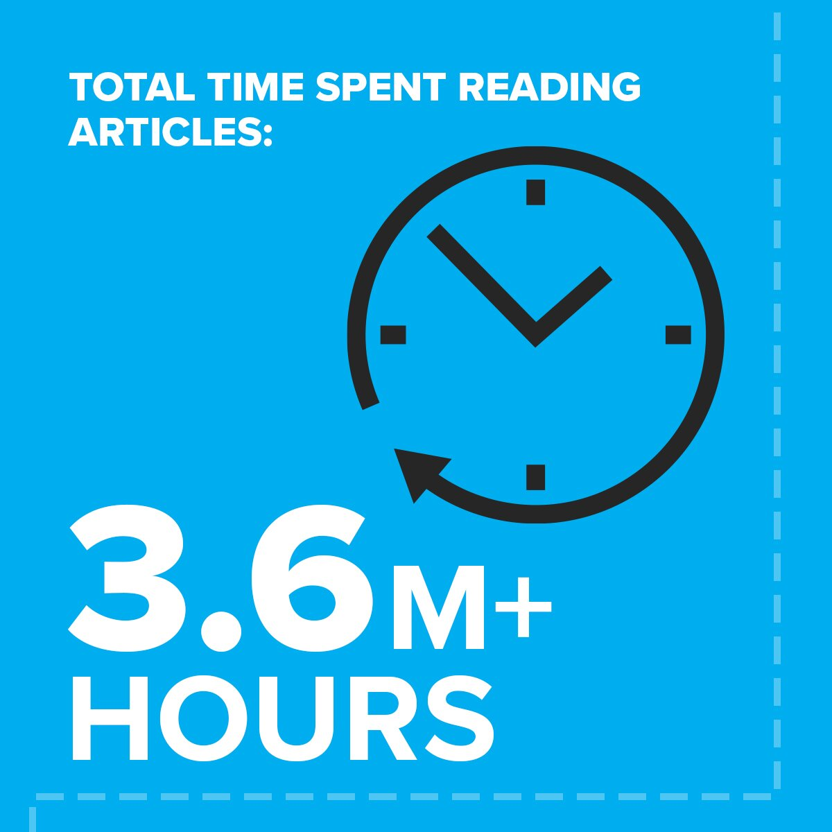 9 time spent reading articles%20 Stronger Together: Your Year in Fitness 2020